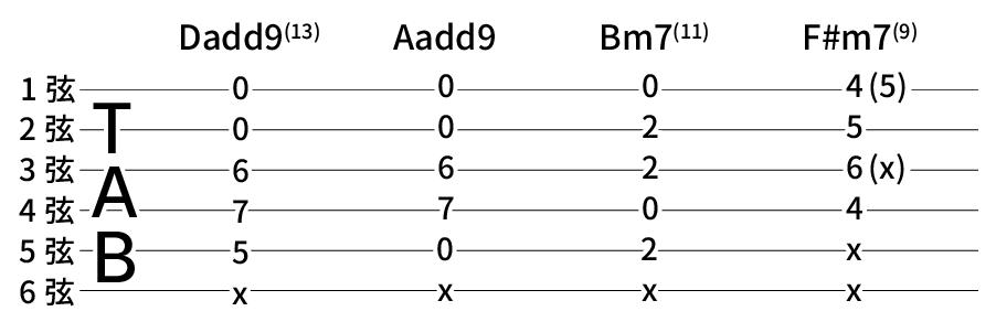 Dadd9(13) → Aadd9 → Bm7(11) → F#m7(9)