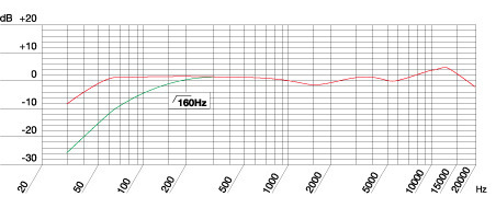 AKG C214 周波数特性