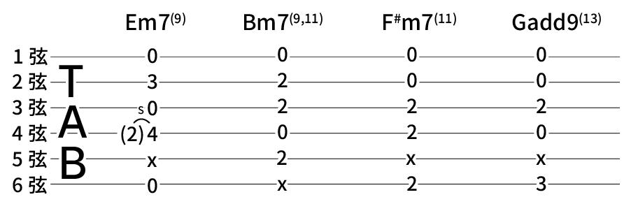 Em7(9) → Bm7(9,11) → F#m7(11) → Gadd9(13)