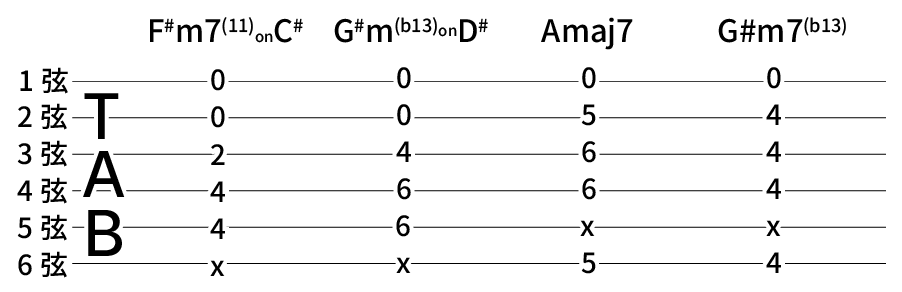 F#m7(11)onC# → G#m(b13)onD# → Amaj7 → G#m7(b13)