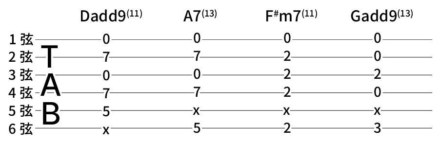 Dadd9(11) → A7(13) omit3 → F#m7(11) → Gadd9(13)