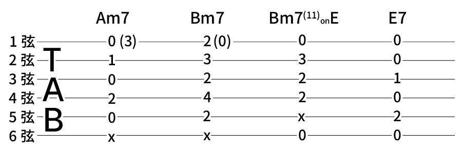Am7 → Bm7 → Bm7(11)onE → E7