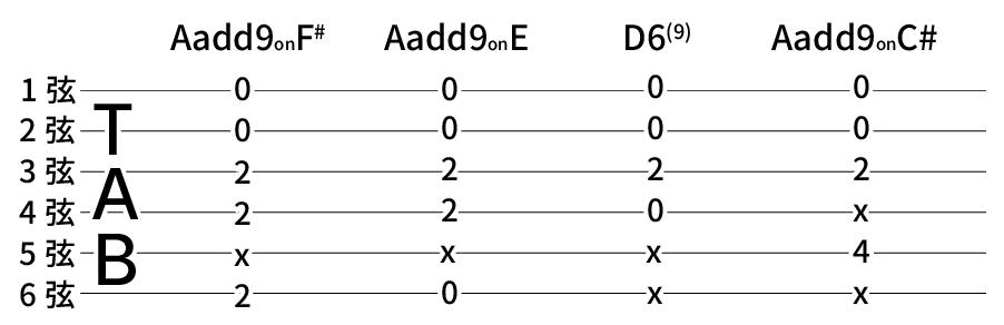 Aadd9onF# → Aadd9onE → D6(9) → Aadd9onC#