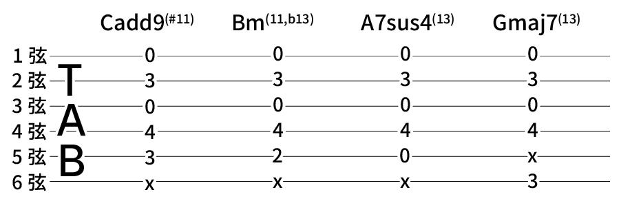 Cadd9(#11) → Bm(11,b13) → A7sus4(13) → Gmaj7(13)