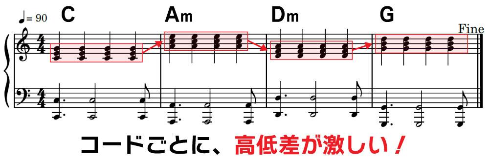 楽譜 C Am Dm G こーどごとに、高低差が激しい!