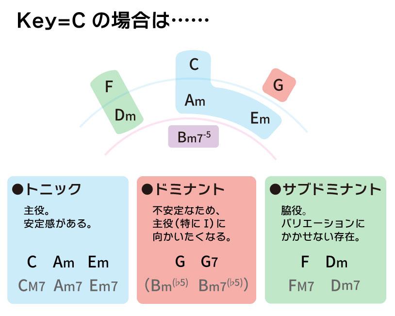 コードの役割解説:トニック、サブドミナント、サブドミナント
