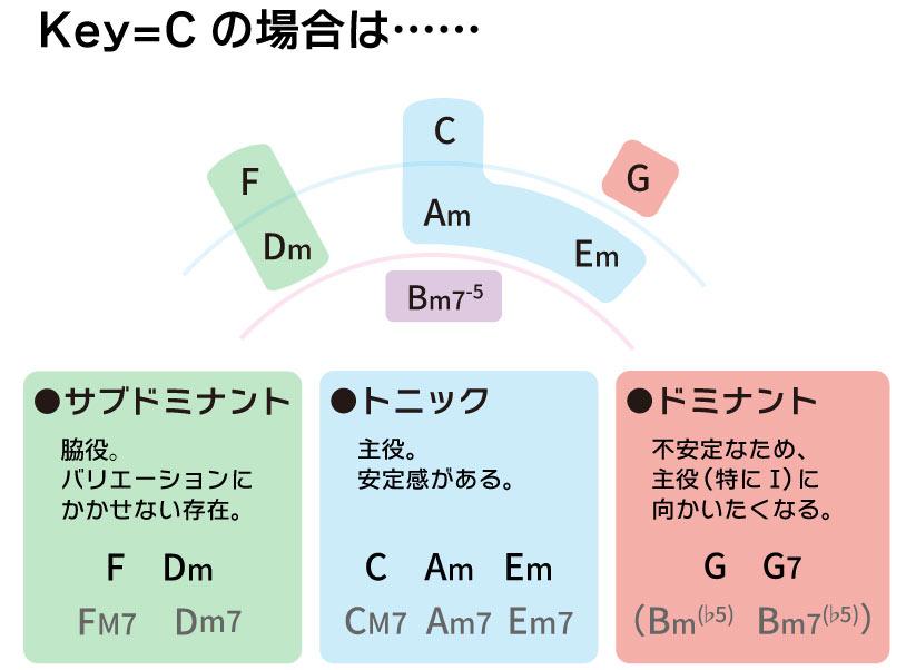 Key=Cの場合は…… サブドミナント F Dm トニック C Am Em ドミナントG G7 Bm7-5