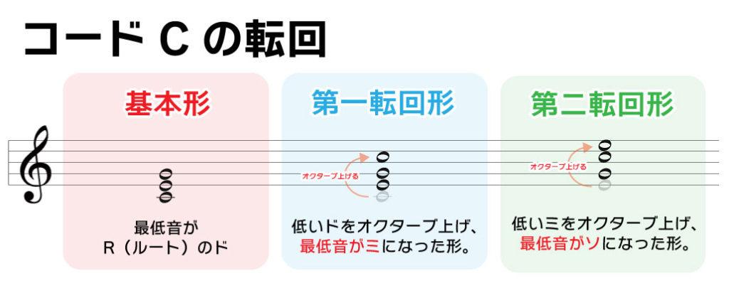 コードCの転回 基本形:最低音がR(ルート)のド 第一転回形:低いドをオクターブ上げ、最低音がミになった形 第二転回形:低いミをオクターブ上げ、最低音がソになった形