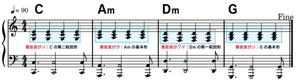楽譜 C:最低音がソ:Cの第二転回形 Am:最低音がラ:Amの基本形 Dm:最低音がファ:Dmの第一転回形 G:最低音がソ:G:の基本形