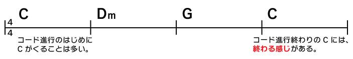 C→Dm→G→C コード進行のはじめにCがくることは多い。 コード進行終わりのCには終わる感じがある。