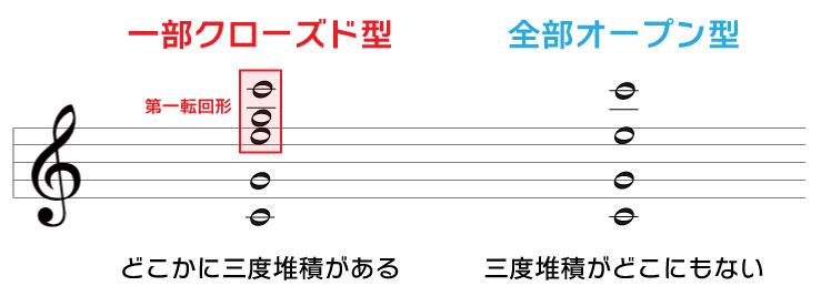 オープンボイシングの解説 一部クローズド型:どこかに三度堆積がある 全部オープン型:三度堆積がどこにもない