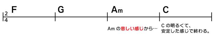 F→G→Am→C Amの悲しい感じから、Cの明るくて、安定した感じで終わる。