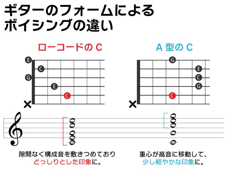 ギターのフォームによるボイシングの違い ローコードのC:ドミソドミ:隙間なく構成音を敷き詰めており、どっしりとした印象に。 A型のC:重心が高音に移動して、少し軽やかな印象に。