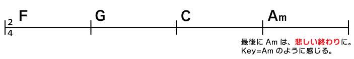 F→→G→C→Am 最後にAmは、悲しい終わりに。Key=Amのように感じる。