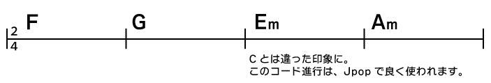 F→G→Em→Am Cとは違った印象に。このコード進行は、Jpopで良く使われます。