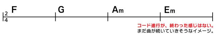 F→G→Am→Em コード進行が終わった感じはない。まだ曲が続いていきそうなイメージ。