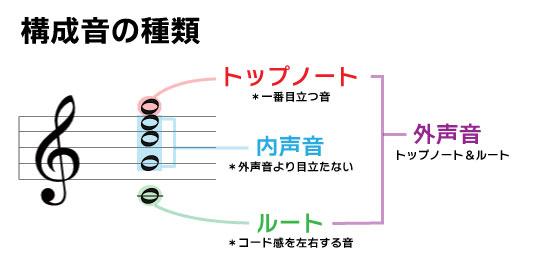 構成音の種類 トップノート:一番目立つ音 内声音:外声音より目立たない ルート:コード感を左右する音 外声音:トップノート&ルート