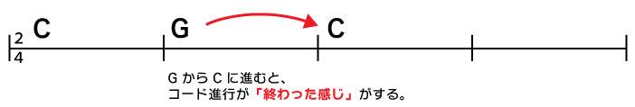 C→G→C GからCに進むと、コード進行が「終わった感じ」がする。