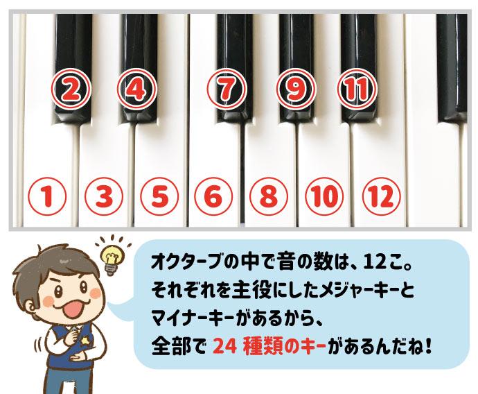 オクターブの中で音の数は12こ。それぞれを主役にしたメジャーキーとマイナーキーがあるから、全部で24種類のキーがあるんだね!