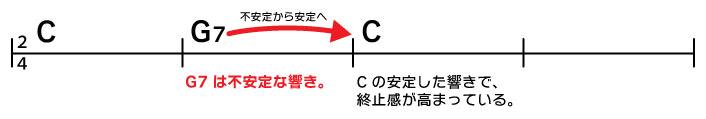 C→G7→C G7は不安定な響き。Cの安定した響きで、終止感が高まっている。