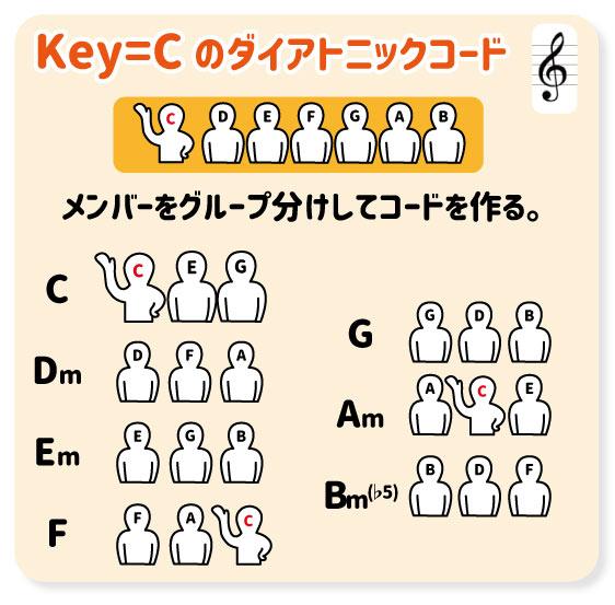 Key=Cのダイアトニックコード メンバーをグループ分けしてコードを作る。C Dm Em F G Am Bm(♭5)
