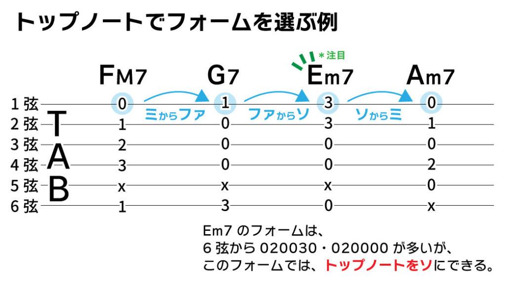 TAB譜(トップノートでギターのフォームを選ぶ例) FM7 G7 Em7 Am7 トップノートがミからファ、ファからソ、ソからミと動いている。 Em7のフォームは、6元から020030、020000が多いが、このフォームでは、トップノートをソにできる。