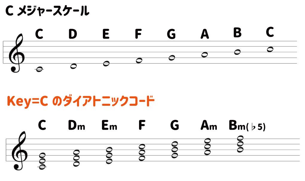 Cメジャースケール CDEFGABC Key=Cのダイアトニックコード C Dm Em F G Am Bm(♭5)