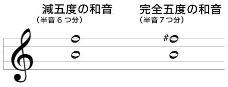 減五度の和音(半音6つ分)シファ 完全五度の和音(半音7つ分)シファ#
