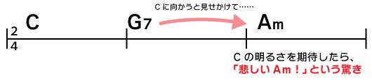 C→G7→Am Cに向かうと見せかけて…… Cの明るさを期待したら、「悲しいAm!」という驚き