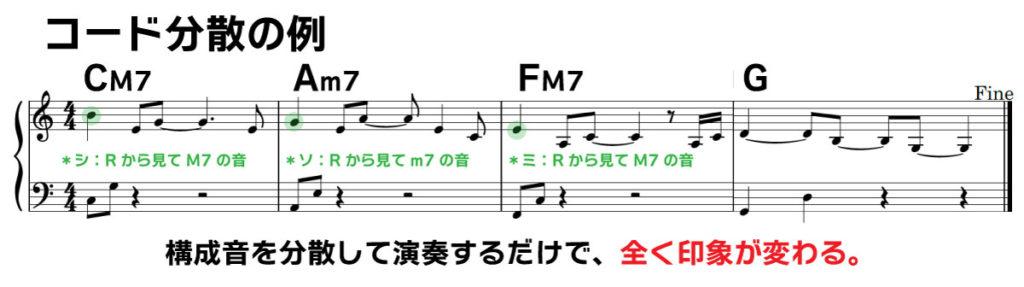 楽譜(コード分散の例) CM7 Am7 FM7 G 構成音を分散して演奏するだけで、全く印象が変わる。