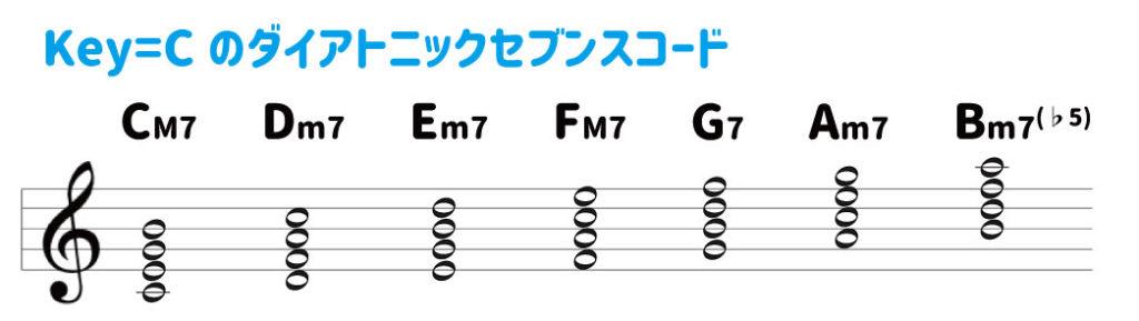 Key=CのダイアトニックセブンスコードCM7 Dm7 Em7 FM7 G7 Am7 Bm7(♭5)