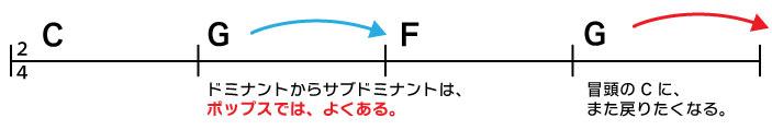 C→G→F→G ドミナントからサブドミナントは、ポップスではよくある。冒頭のCに戻りたくなる。