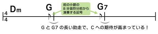 Dm→G→G7 前の小説の8分音符前から演奏する記号 GとG7の長い助走でCへの期待が高まっている!