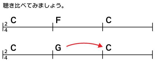 聴き比べてみましょう。C→F→C C→G→C