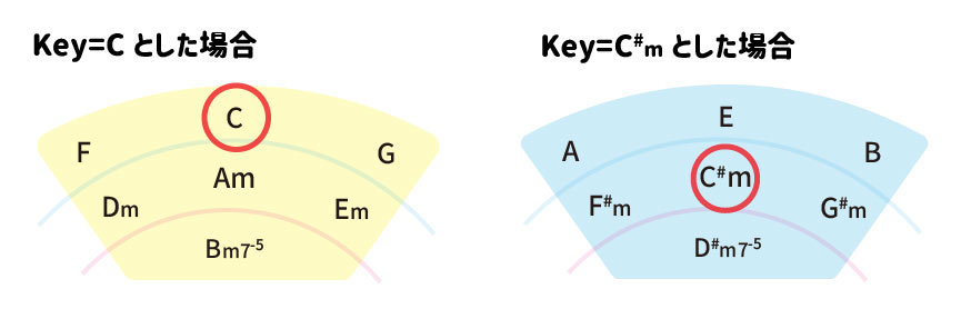 五度圏表の使い方。Key=Cとした場合。Key=C#mとした場合。主役の音の周りを扇形に囲む。