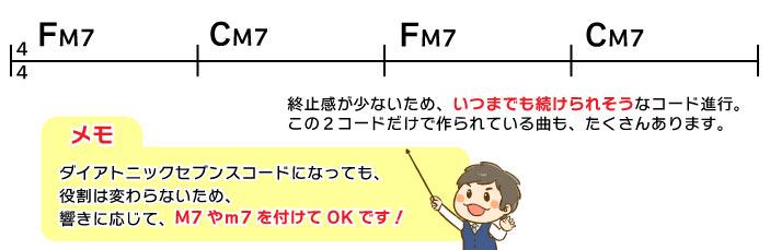 FM7→CM7→FM7→CM7 終止感が少ないため、いつまでも続けられそうなコード進行。この2コードだけで作られている曲もたくさんあります。  メモ:ダイアトニックセブンスコードになっても、役割は変わらないため、響きに応じて、M7やm7を付けてOKです。