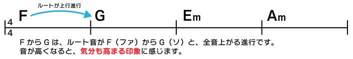 F→G→Em→Am FからGは、ルート音がF(ファ)からG(ソ)と全音上がる進行です。音が高くなると、気分も高まる印象に感じます。