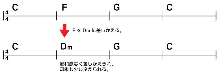 C→F→G→C FをDmに差しかえる。 C→Dm→G→C 違和感なく差しかえられ、印象も少し変えられる。
