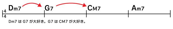 Dm7→G7→CM7→Am7 Dm7はG7が大好き。G7はCM7が大好き。