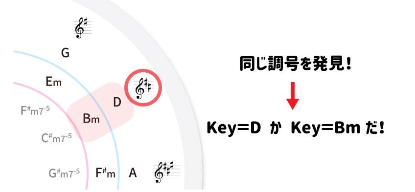 同じ調号を発見!→Key=DかKey=Bmだ!