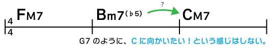 F→Bm7♭5→CM7 G7のように、Cに向かいたい!という感じはしない。