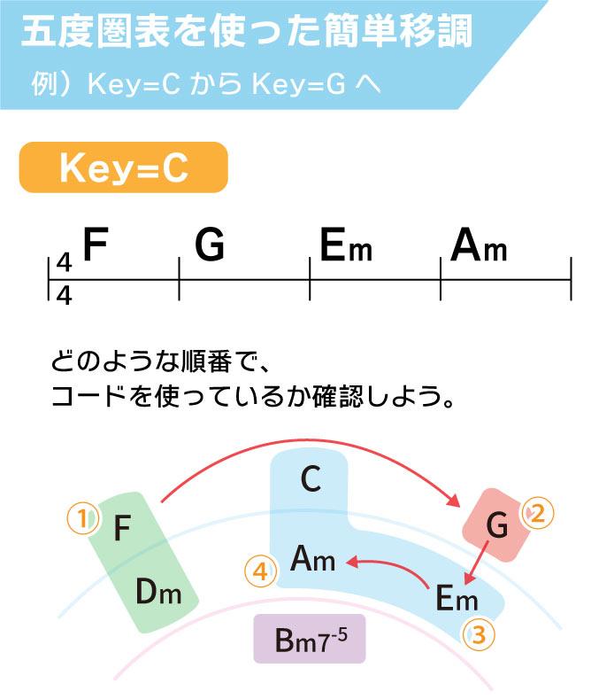 五度圏表を使った簡単移調。例)Key=CからKey=Gへ。 どのような順番でコードを使っているか確認しよう。