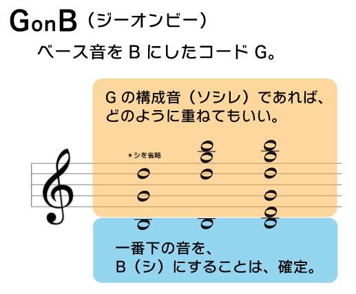 GonB(ジーオンビー)ベース音をBにしたコードG Gの構成音(ソシレ)であれば、どのように重ねてもいい。一番下の音をB(シ)にすることは確定。