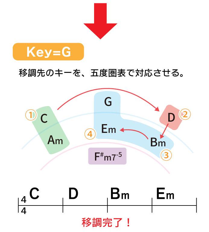 Key=G 移調先のキーを五度圏表で対応させる。移調完了!