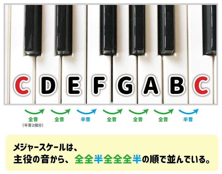 CDEFGABC メジャースケールは、主役の音から、全全半全全全半の順で並んでいる。