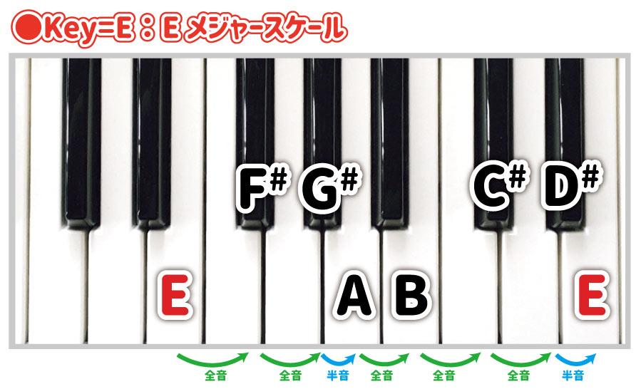 Key=E:Eメジャースケール E F# G# A B C# D# E