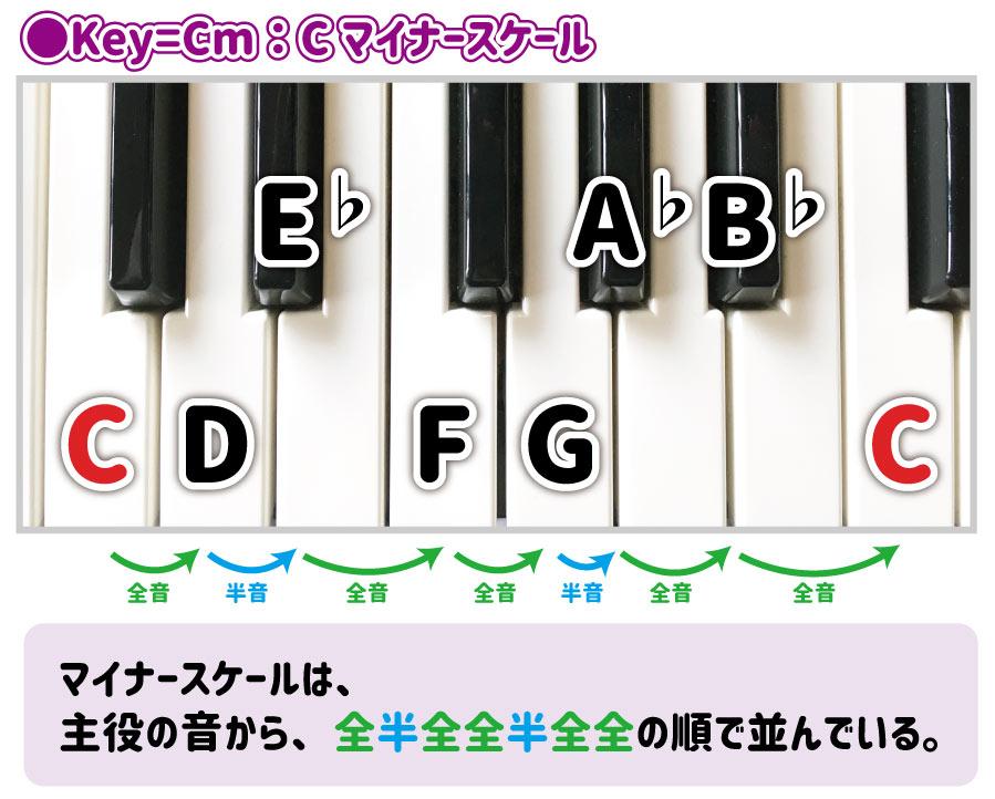 Key=Cm:Cマイナースケール C D E♭ F G A♭ B♭ C マイナースケールは、主役の音から、全半全全半全全の順で並んでいる。