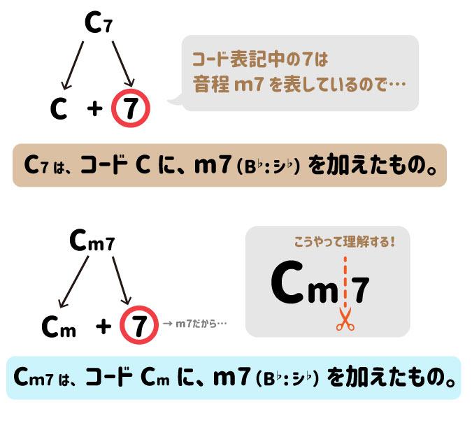 C7は、コードCにm7(B♭:シ♭)を加えたもの。Cm7はコードCmにm7(B♭:シ♭)を加えたもの。