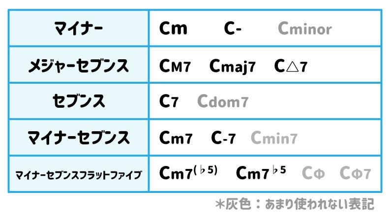 マイナー:Cm、C-、Cminor メジャーセブンス:CM7、Cmaj7、C△7 セブンス:C7、Cdom7 マイナーセブンス:Cm7,C-7、Cmin7 マイナーセブンスフラットファイブ:Cm7(♭5)、Cm7♭5、CΦ、CΦ7