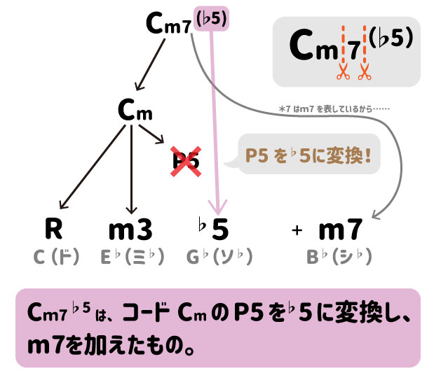 コードCm7(♭5)は、コードCmのP5を♭5変換し、m7を加えたもの。